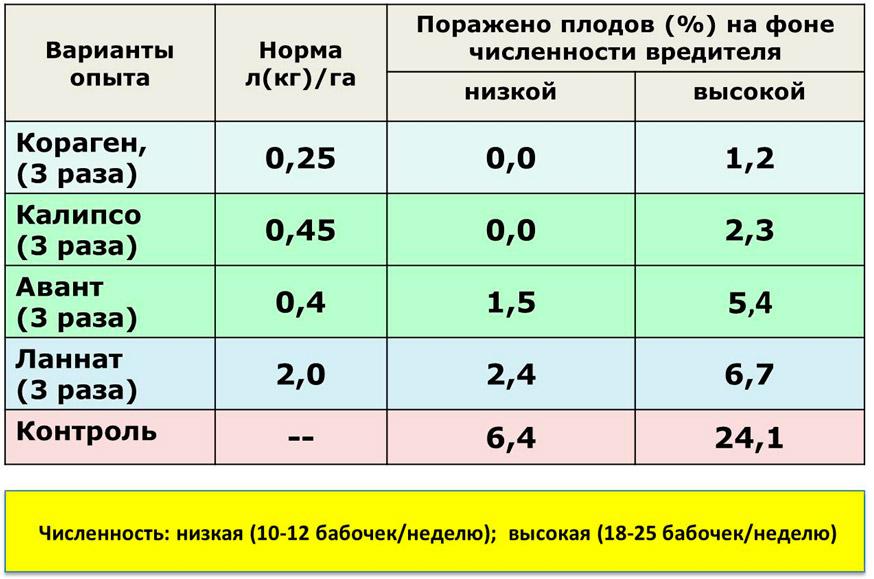 Эффективность инсектицидов против яблонной плодожорки 2-го и 3-го поколений